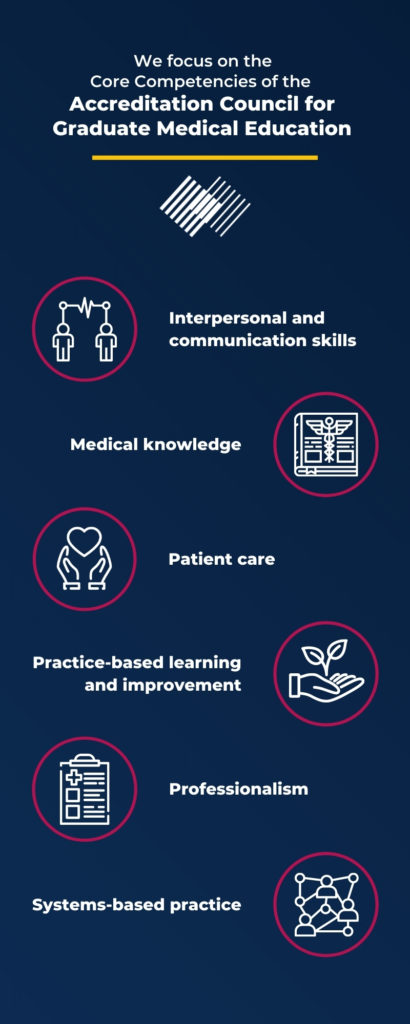 We focus on the core competencies of the Accreditation Council for Medical Education. Interpersonal and communication skills, medical knowledge, patient care, practice-based learning, professionalism, and systems-based practice.